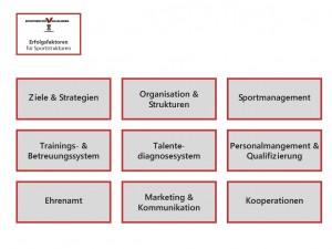 Grafik_Erfolgsfaktoren_Sportstrukturen