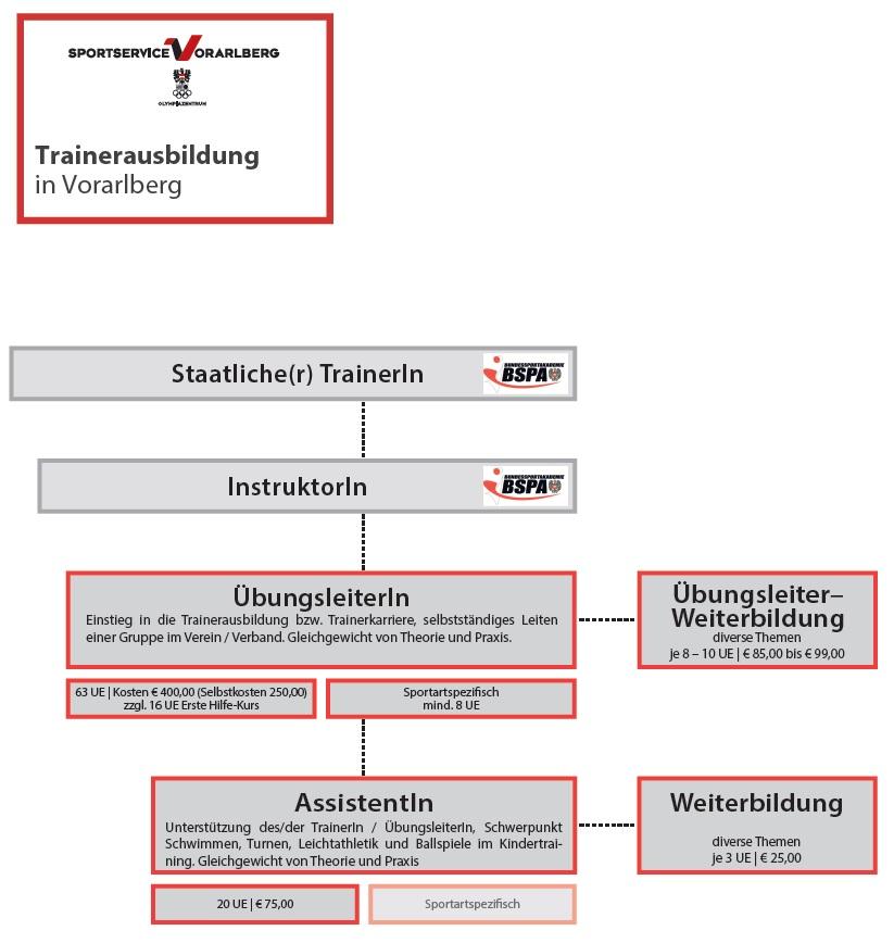 Trainerausbildung in Vorarlberg
